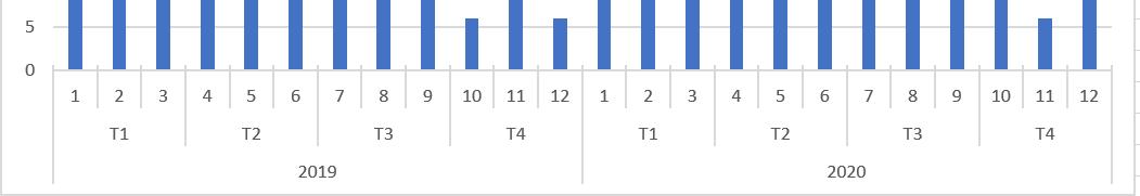 graphique excel Axes abscisses multi niveaux
